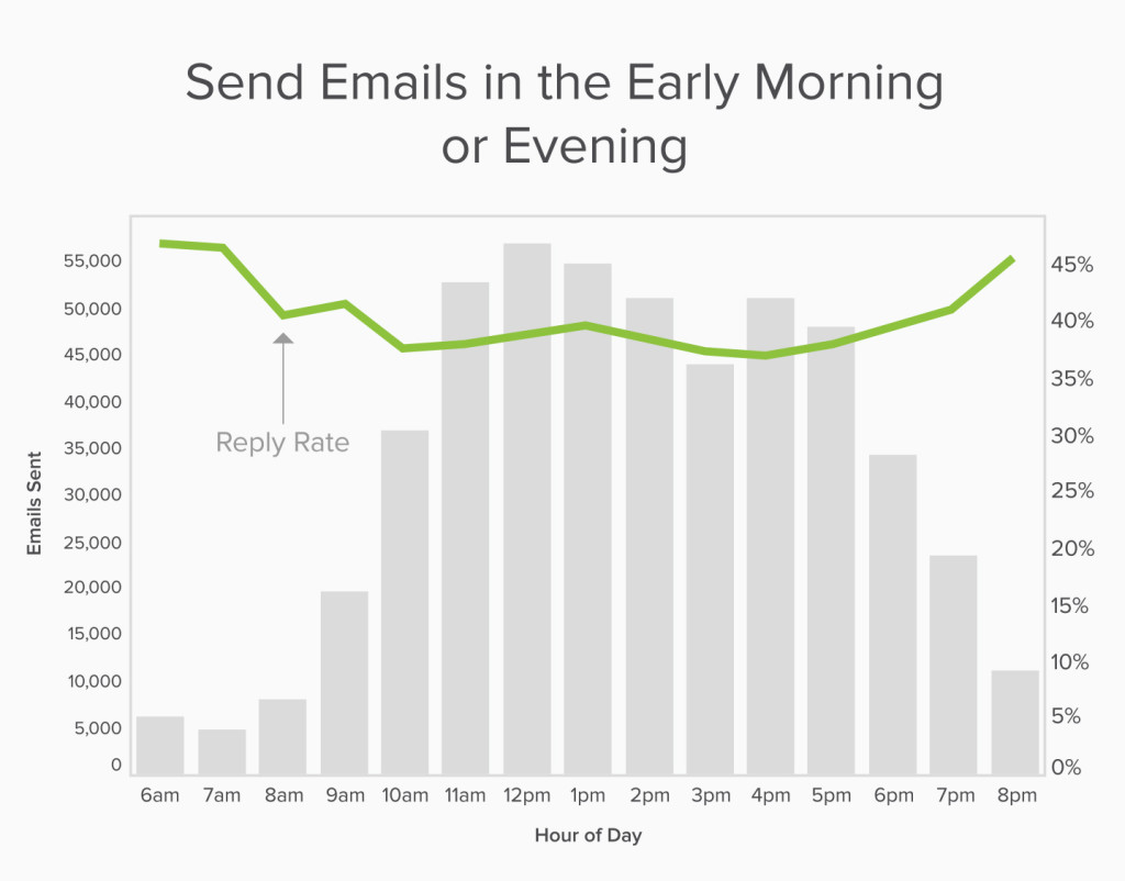 "Why ""Don't Send Emails at Night"" Is a Terrible Idea"