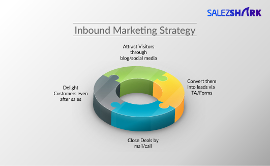 4 Inbound Marketing Strategies to Generate More Inbound Leads